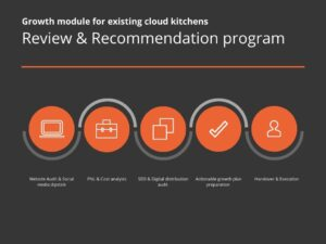 grow cloud kitchen business with cloud kitchen exchange